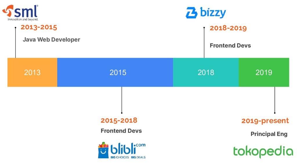 2013 2015 2018 2019 2013-2015 Java Web Develope...