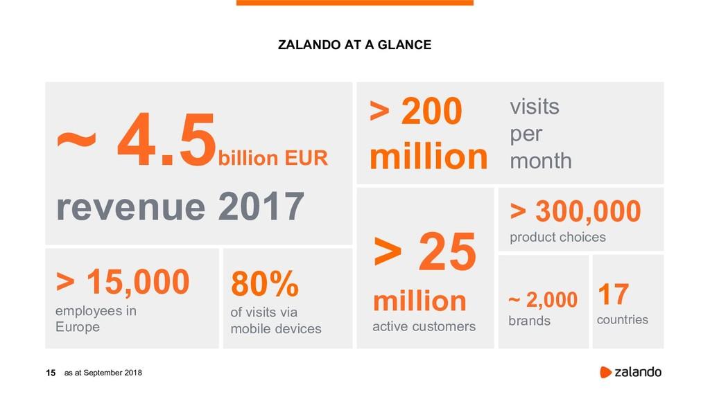 15 ZALANDO AT A GLANCE ~ 4.5 billion EUR revenu...