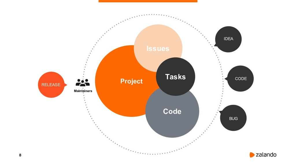 8 Project IDEA BUG CODE Code Issues Tasks Maint...