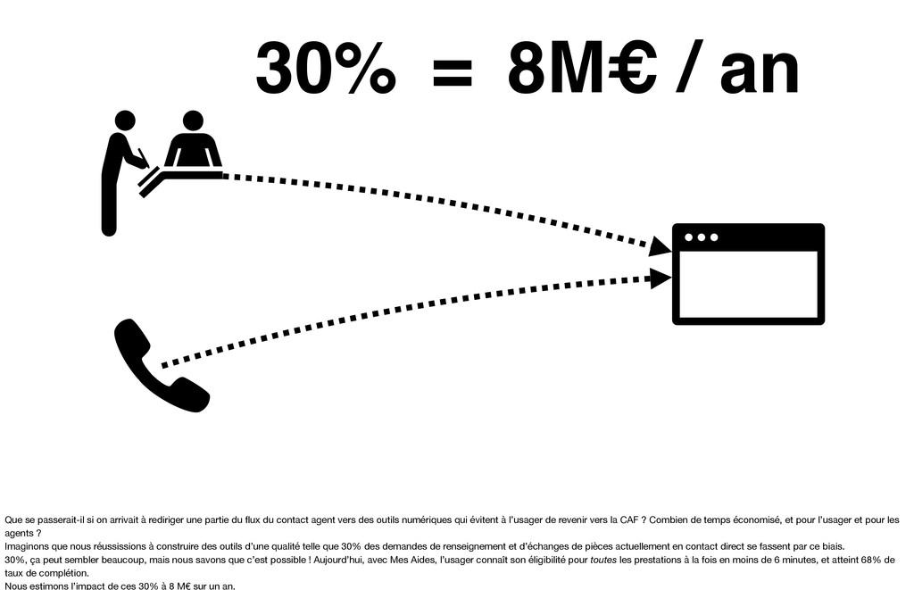 30% 8M€ / an = Que se passerait-il si on arriva...