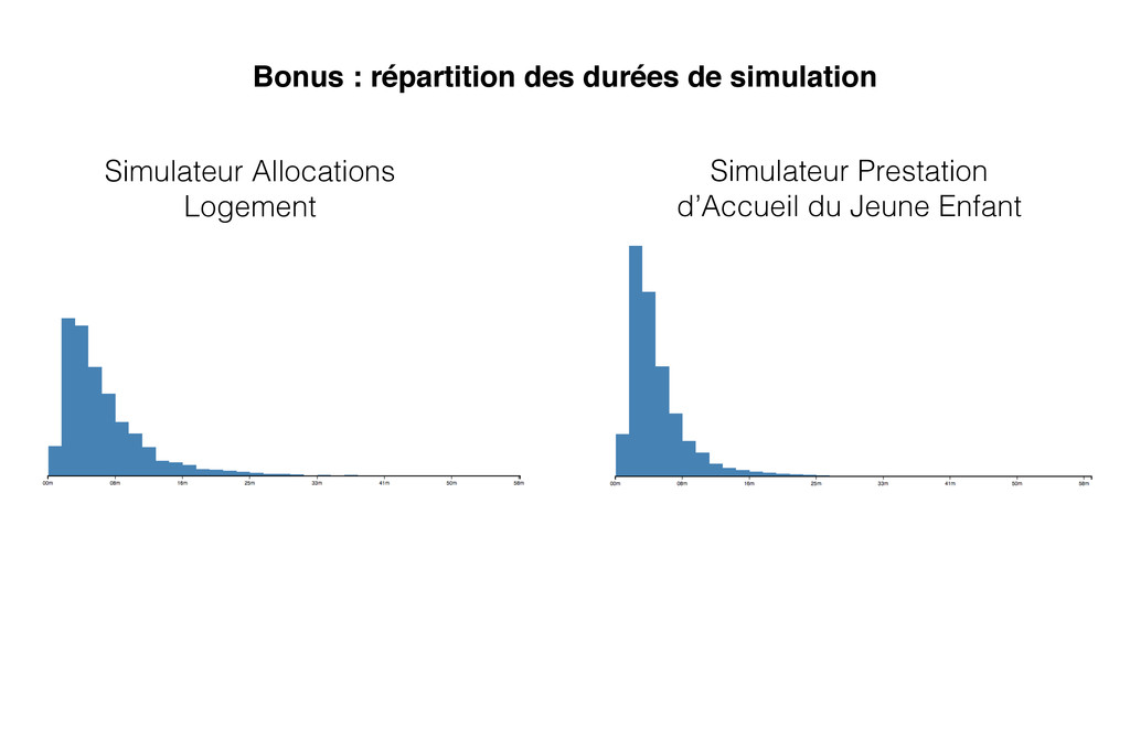 Simulateur Allocations Logement Simulateur Pres...