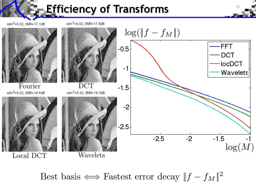 Best basis Fastest error decay ||f fM ||2 log(|...