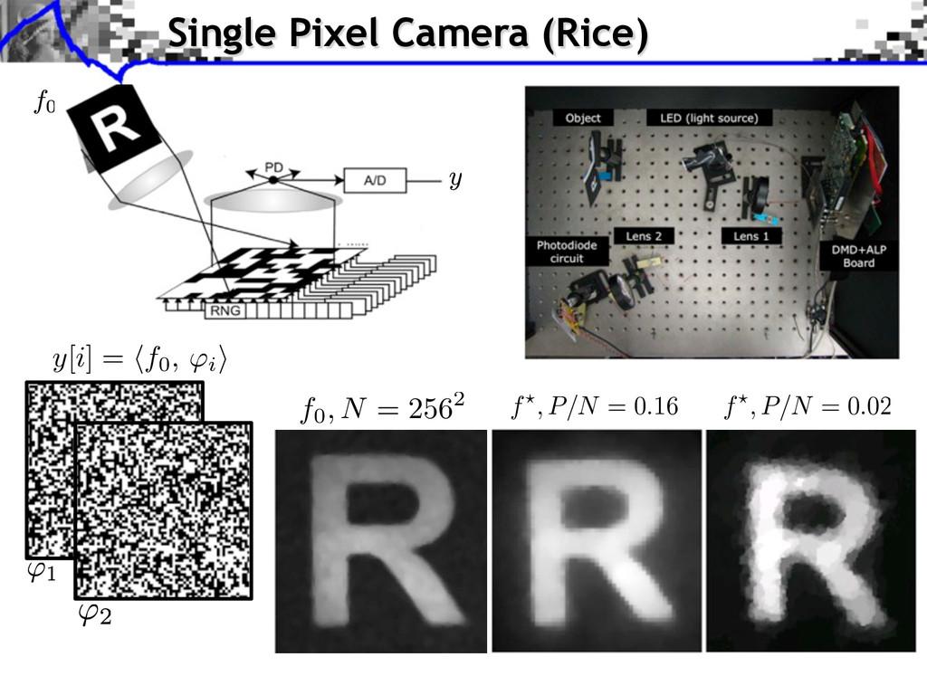 Single Pixel Camera (Rice) y[i] = f0, i ⇥ f0, N...