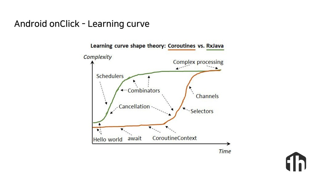 Android onClick - Learning curve  : ҳӖ  Ѩ