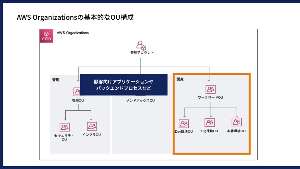 AWSOrganizationsの基本的なOU構成 顧客向けアプリケーションや バックエンド...