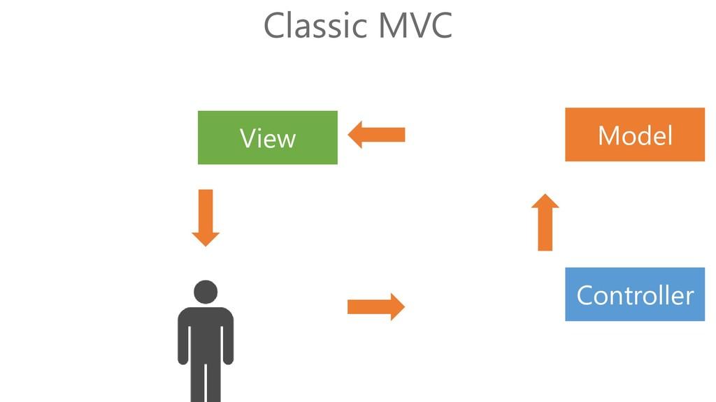 Classic MVC Model View Controller