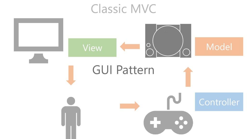 Model View Controller Classic MVC GUI Pattern