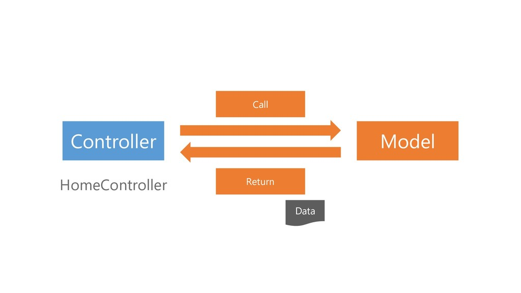Call Controller HomeController Model Return Data