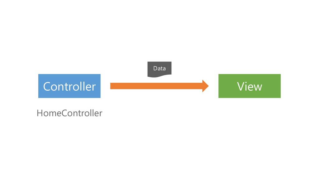 Controller HomeController View Data