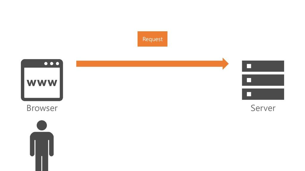 Browser Server Request