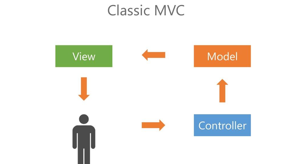 Model View Controller Classic MVC