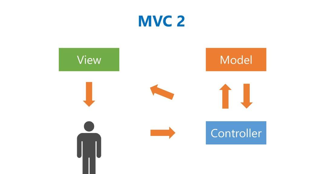Model View Controller MVC 2