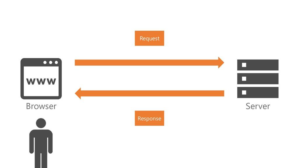 Browser Server Request Response