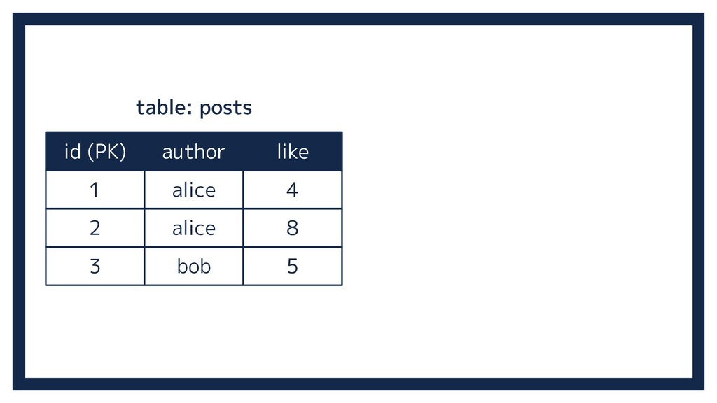 id (PK) author like 1 alice 4 2 alice 8 3 bob 5