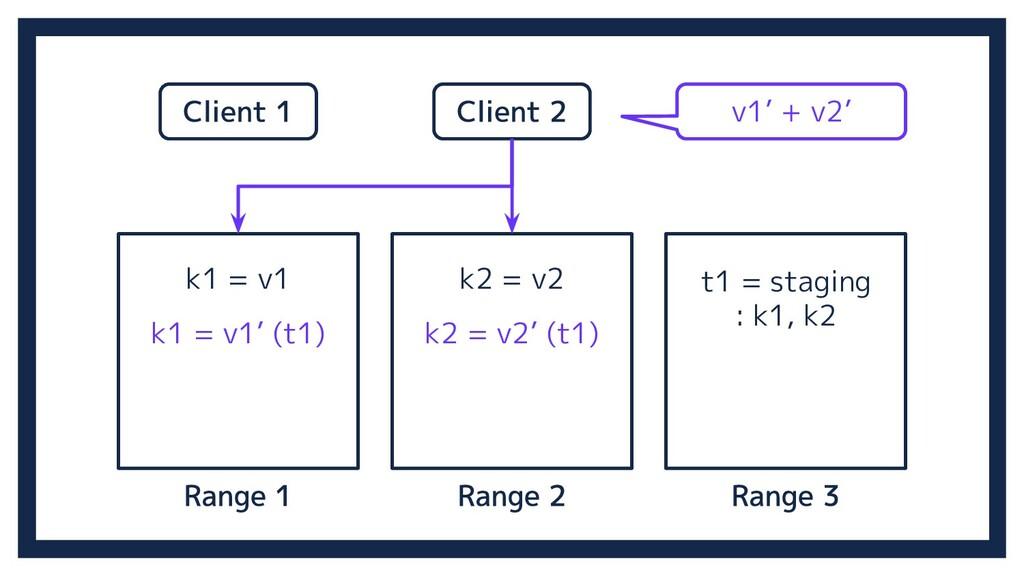 k1 = v1 k2 = v2 k1 = v1' (t1) k2 = v2' (t1) t1 ...