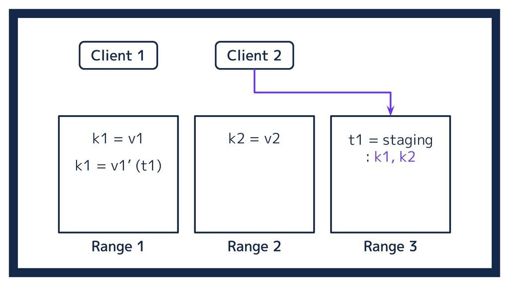 k1 = v1 k2 = v2 k1 = v1' (t1) t1 = staging : k1...