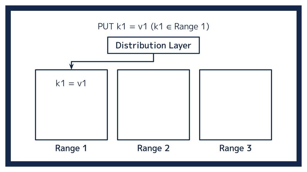 k1 = v1 PUT k1 = v1 (k1 ∈ Range 1)