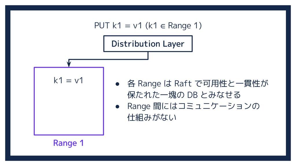 k1 = v1 PUT k1 = v1 (k1 ∈ Range 1) ● 各 Range は ...