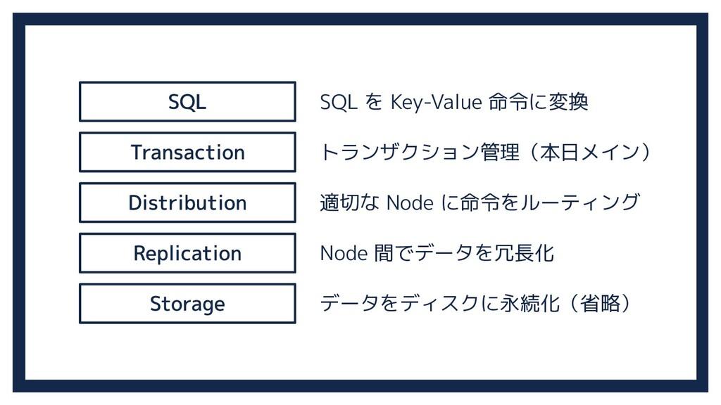 SQL を Key-Value 命令に変換 トランザクション管理(本日メイン) 適切な Nod...