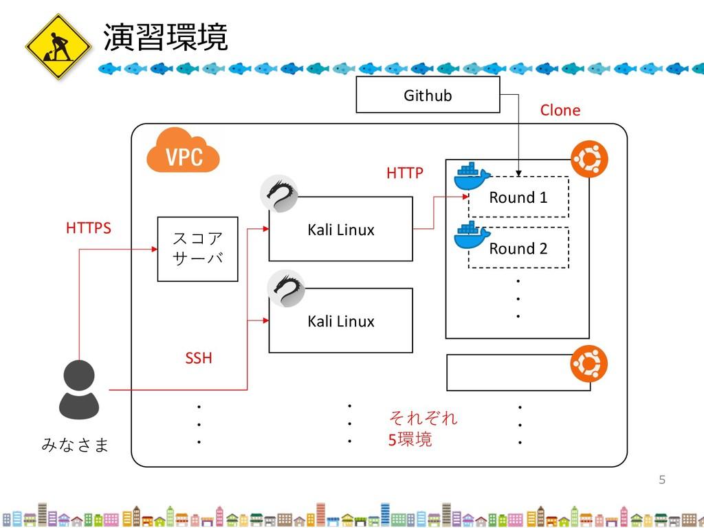 演習環境 5 Round 1 Round 2 ・ ・ ・ ・ ・ ・ Kali Linux K...