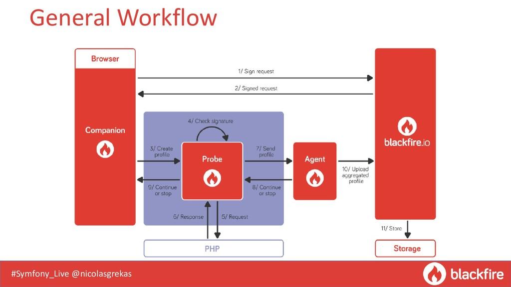 #Symfony_Live @nicolasgrekas General Workflow