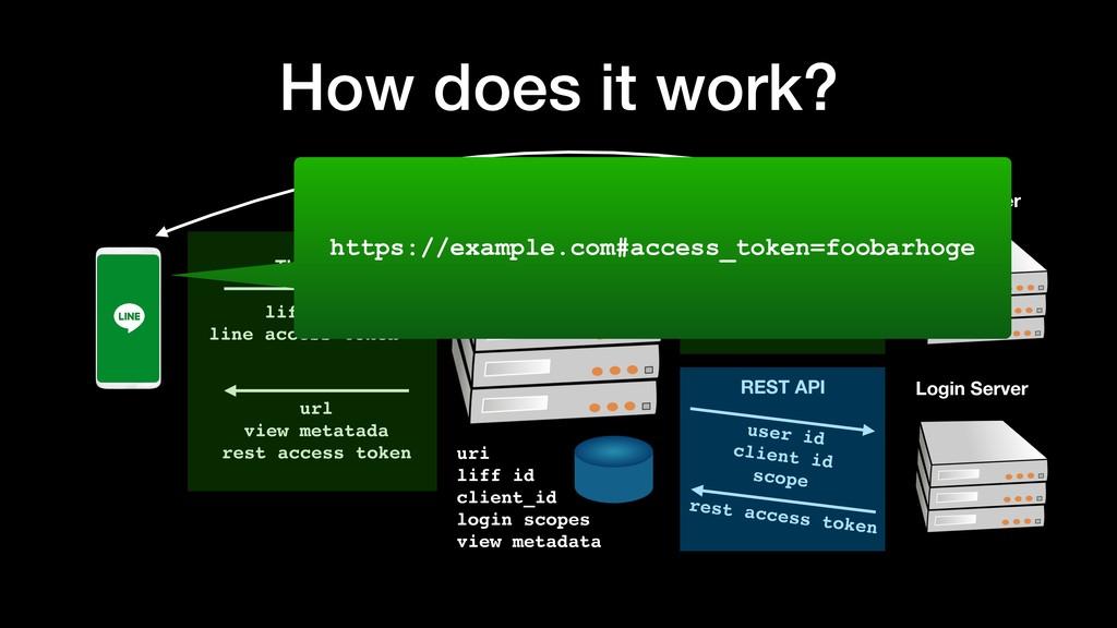 How does it work? LIFF Talk Server uri liff id ...