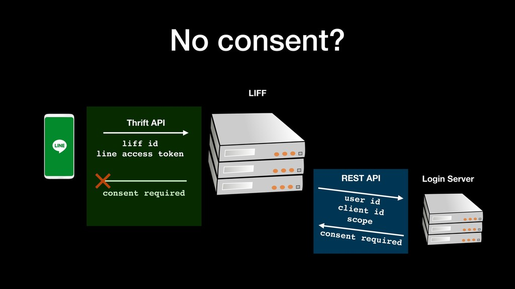 No consent? LIFF consent required REST API user...