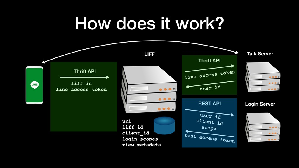 How does it work? LIFF Thrift API liff id line ...