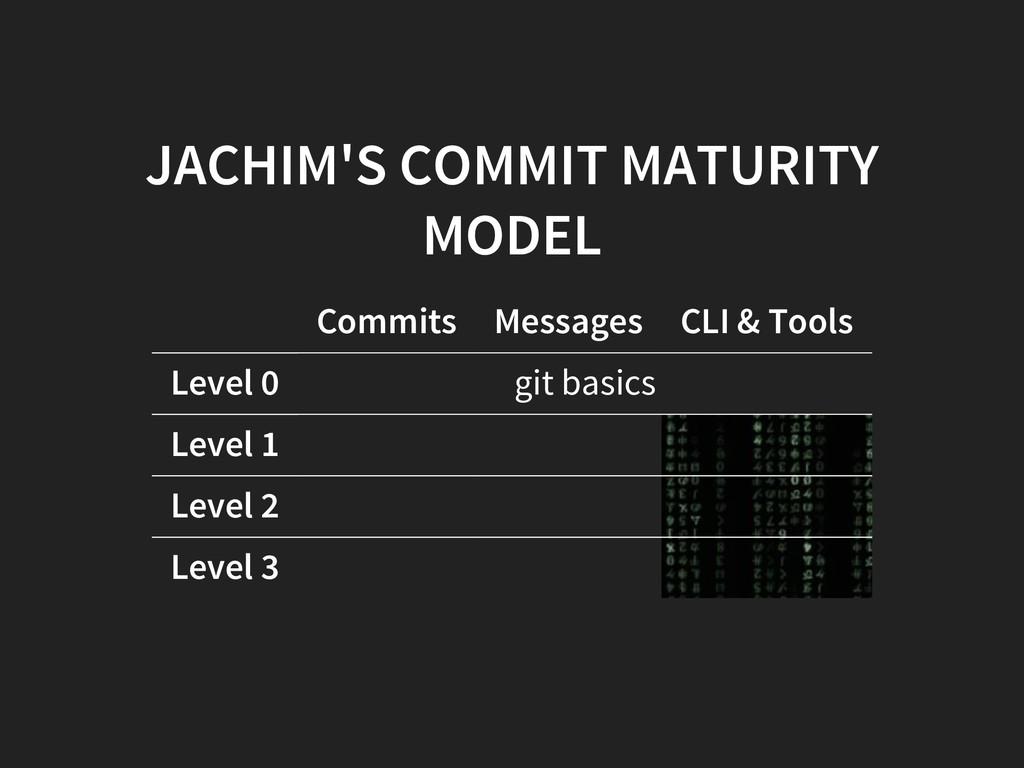 JACHIM'S COMMIT MATURITY MODEL Commits Messages...