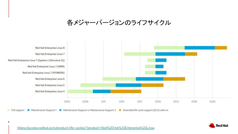 一次情報 Red Hat Enterprise Linux のライフサイクル https://...