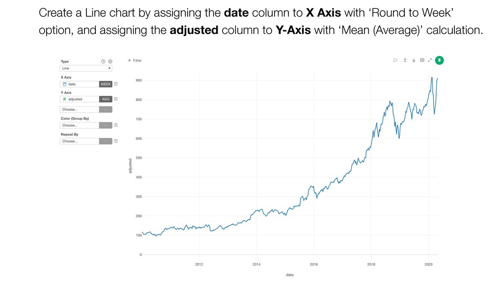 Create a Line chart by assigning the date colum...