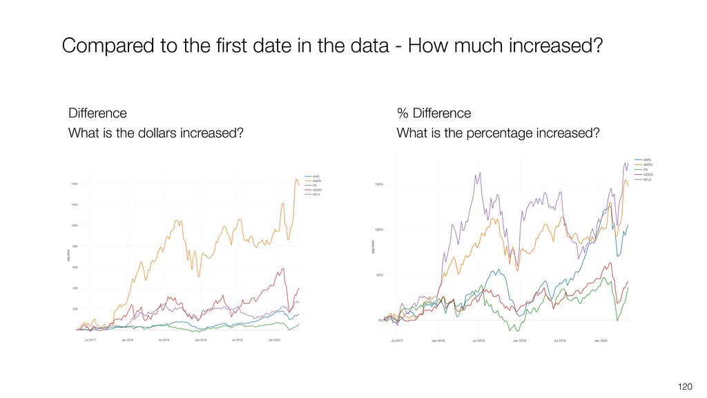 120 Compared to the first date in the data - How...