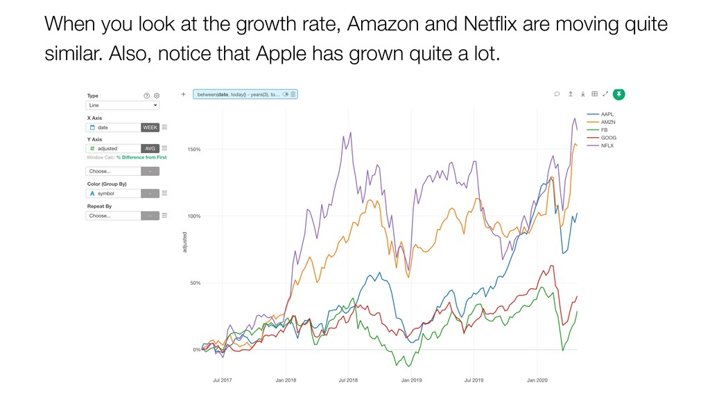 When you look at the growth rate, Amazon and Ne...
