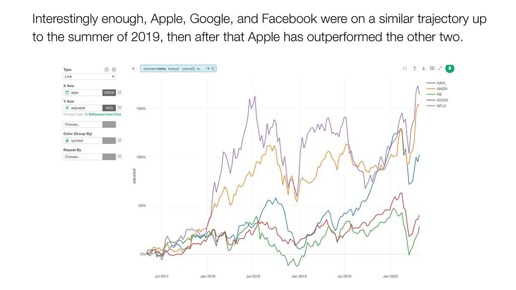 Interestingly enough, Apple, Google, and Facebo...