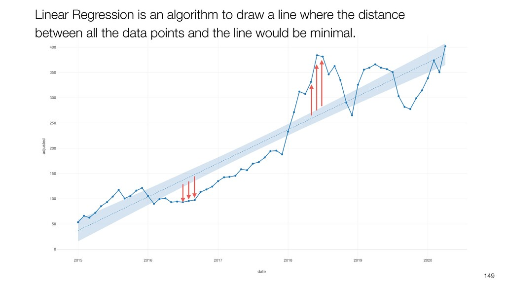 149 Linear Regression is an algorithm to draw a...