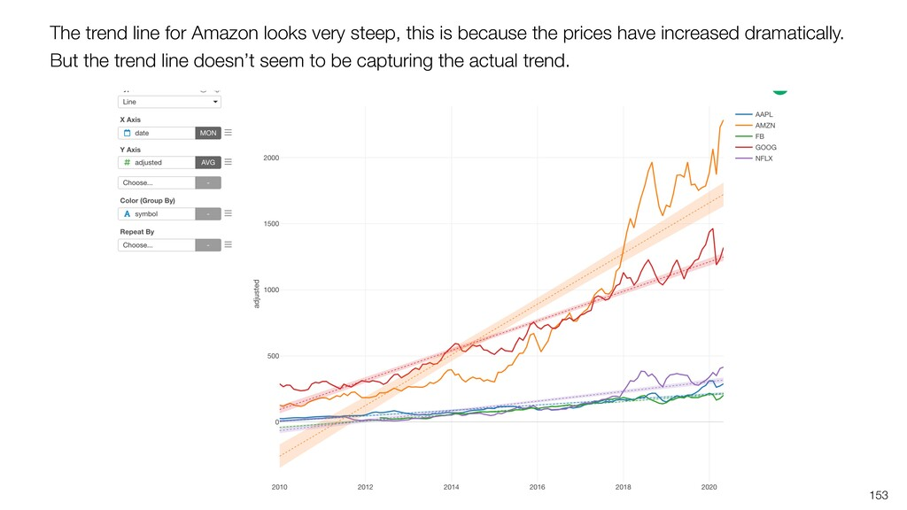 153 The trend line for Amazon looks very steep,...