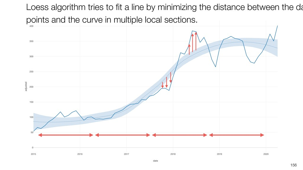 156 Loess algorithm tries to fit a line by minim...