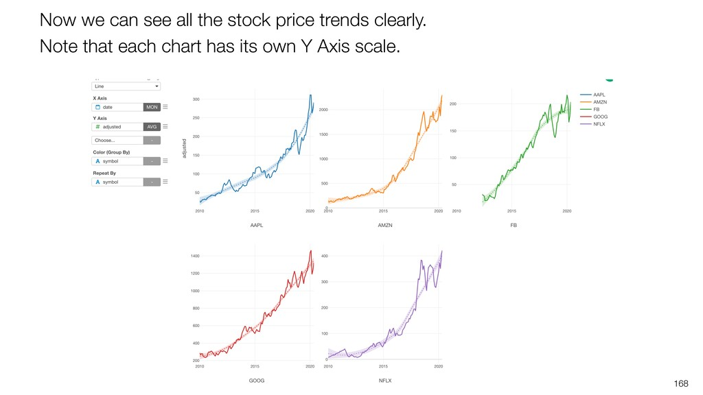 168 Now we can see all the stock price trends c...
