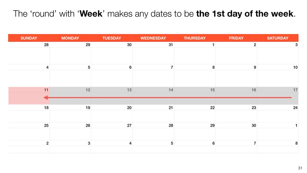 31 The 'round' with 'Week' makes any dates to b...