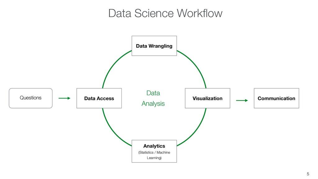 5 Questions Communication Data Access Data Wran...