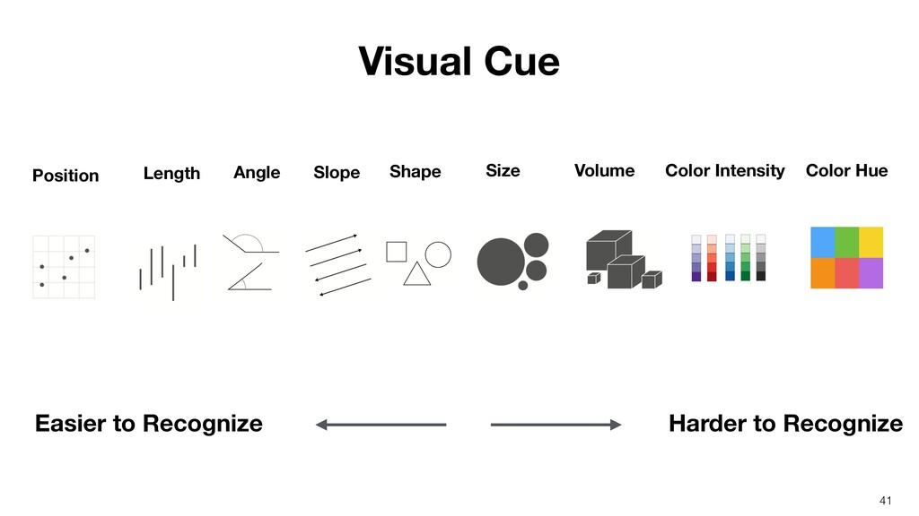 Position Length Angle Slope Size Shape Volume C...