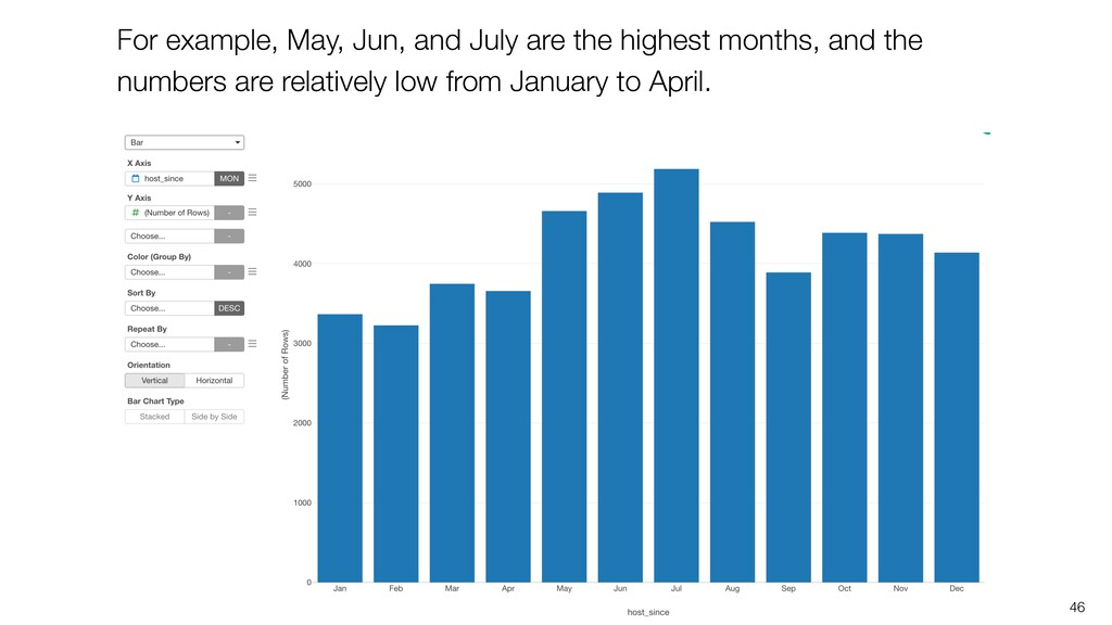 46 For example, May, Jun, and July are the high...