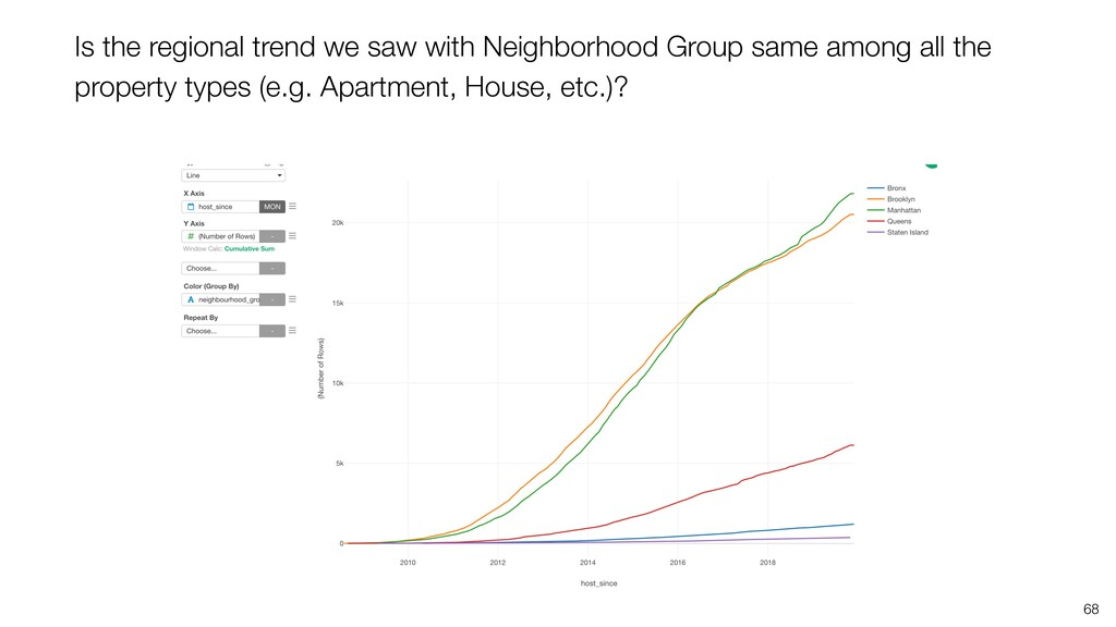 68 Is the regional trend we saw with Neighborho...