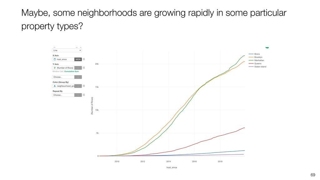 69 Maybe, some neighborhoods are growing rapidl...