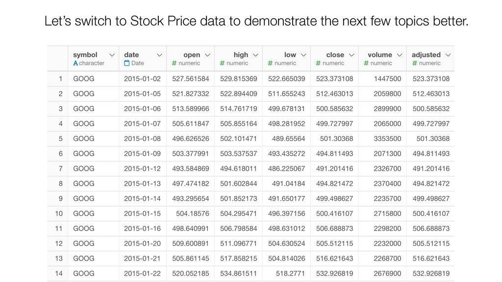 Let's switch to Stock Price data to demonstrate...