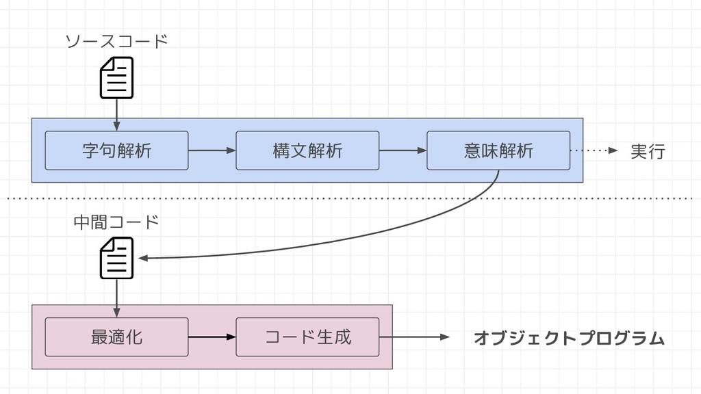字句解析 構文解析 意味解析 最適化 コード生成 実行 中間コード オブジェクトプログラム ソ...