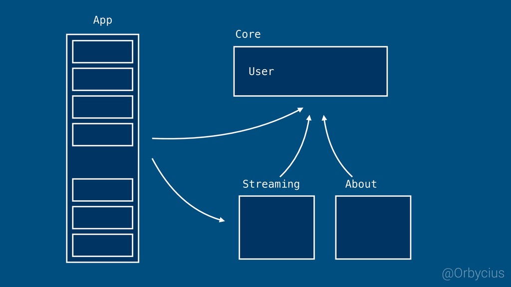 App @Orbycius Streaming Core User About