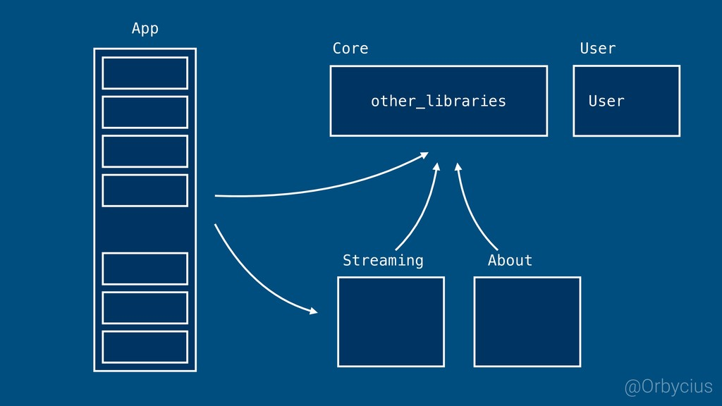 App @Orbycius Streaming Core About other_librar...