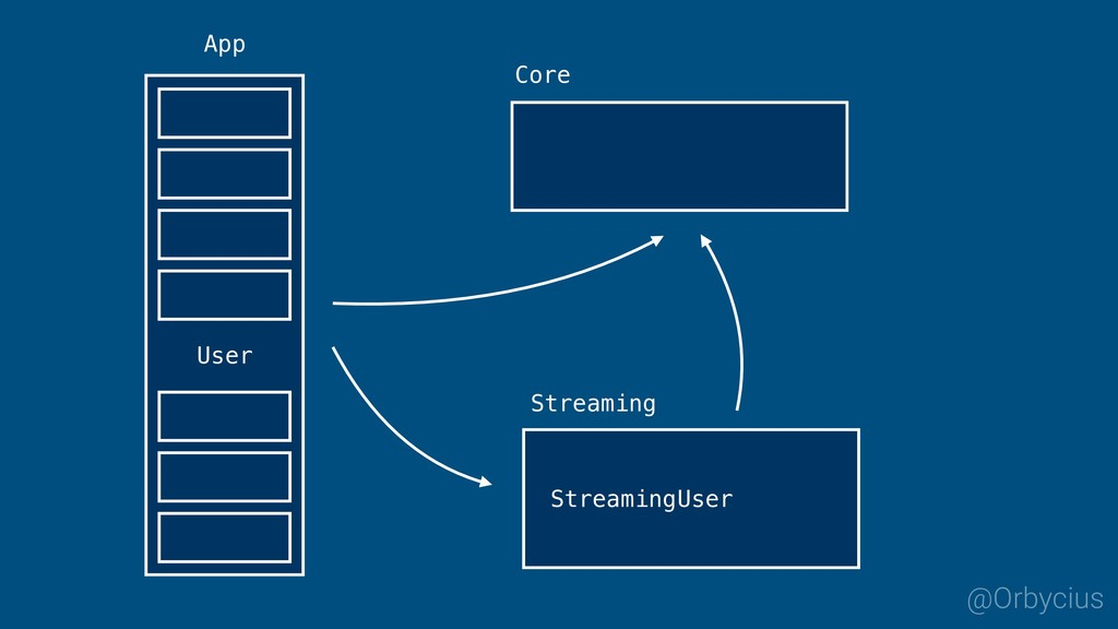 App @Orbycius Streaming Core User User Streaming