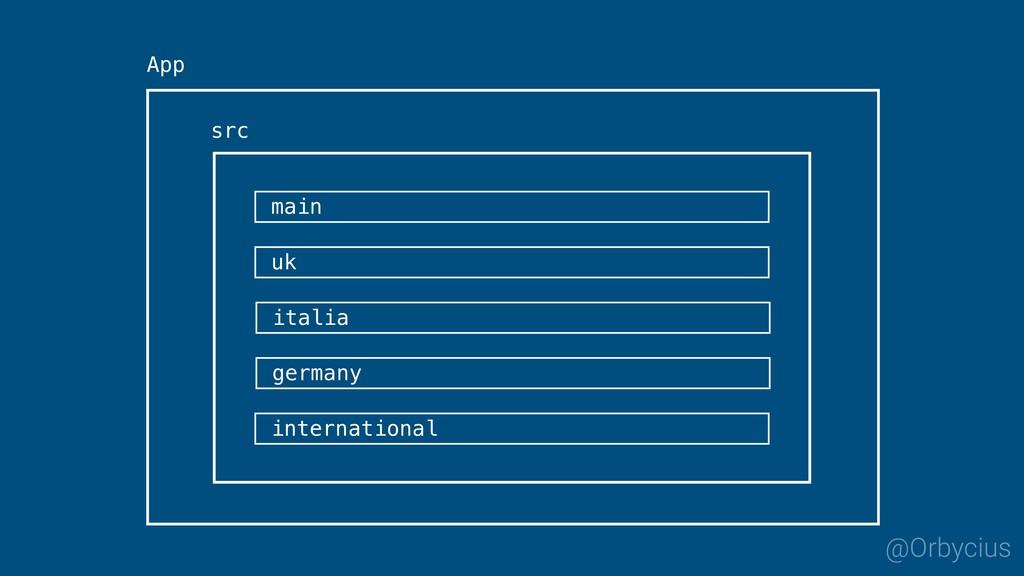 @Orbycius App src main germany uk italia intern...